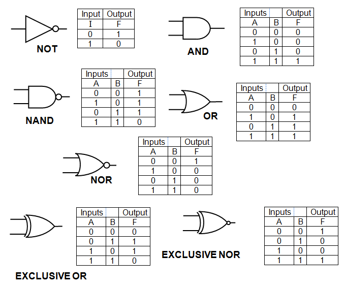 IGCSE Physics Logic Gates
